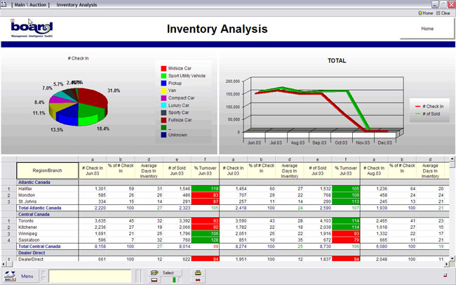 inventory analysis Our analysis of the 17,000 products in inventory showed that 60,000 sq ft of the  350,000 sq ft total was tied up in obsolete and inactive inventory this was.