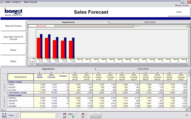 GDW Solutions, Inc. - Sales Forecast